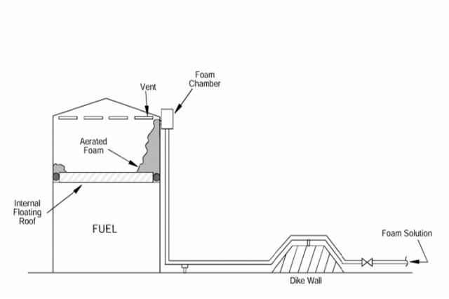 dry pipe fire sprinkler systems